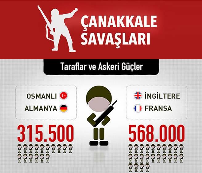 18 Mart Canakkale Zaferi Ve Canakkale Savaslari Infografik