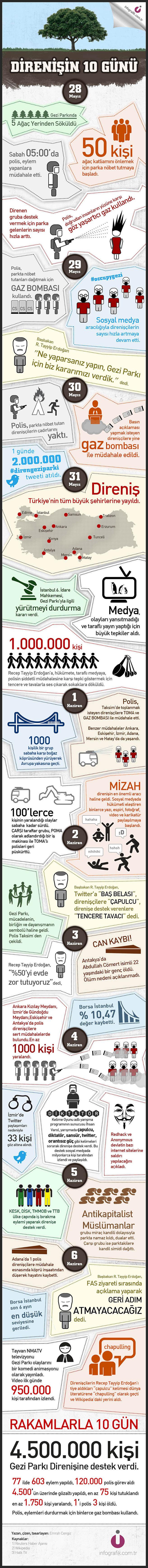 Gezi Parkı Direnişi'nin 10 Günü